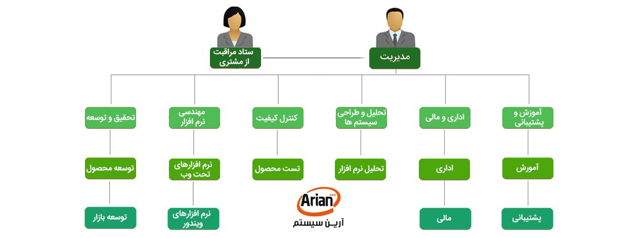 چارت سازمانی | آرین سیستم