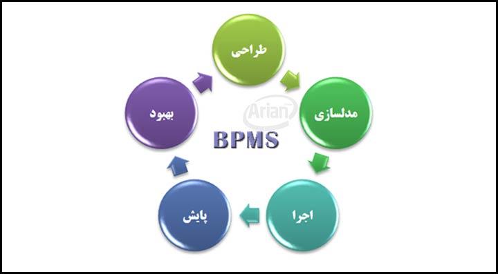 پیاده سازی bpms   آرین سیستم