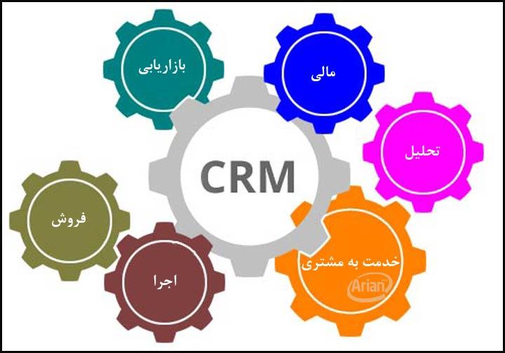 اهداف پیاده سازی نرم افزار CRM | آرین سیستم