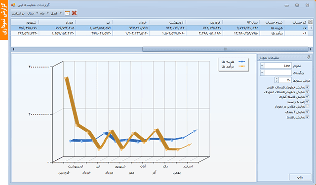 گزارش نموداری | نرم افزار حسابداری مالی آرین سیستم