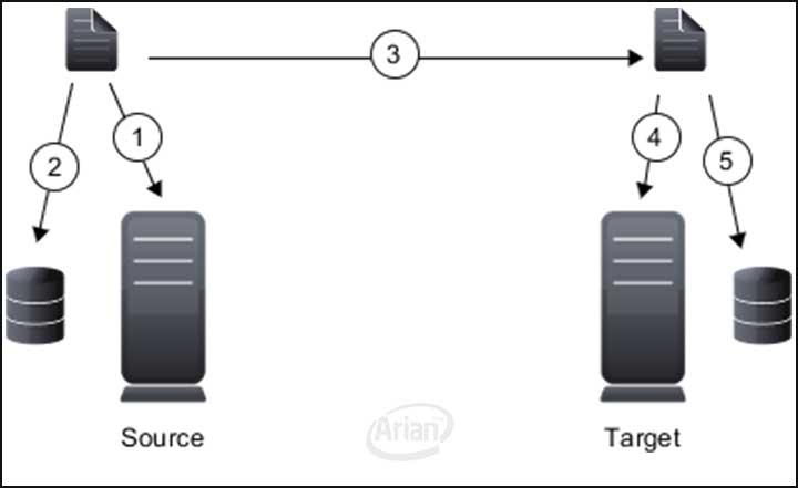 ویژگی های نرم افزار انتشار اطلاعات | آرین سیستم