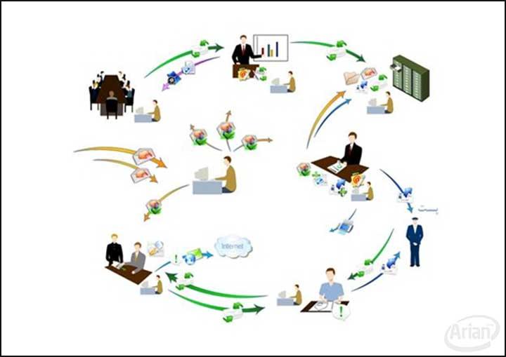 بخش های اتوماسیون اداری   آرین سیستم