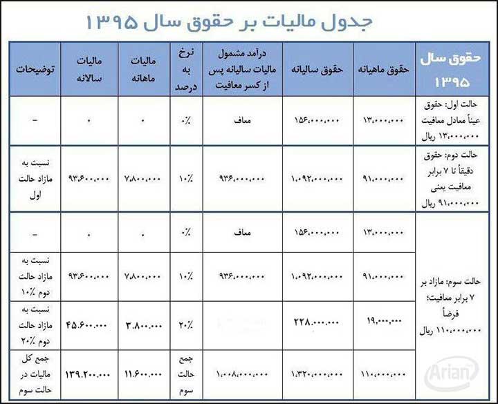 قانون اصلاح قانون مالیاتهای مستقیم بند 1 تا 30 اصلاح