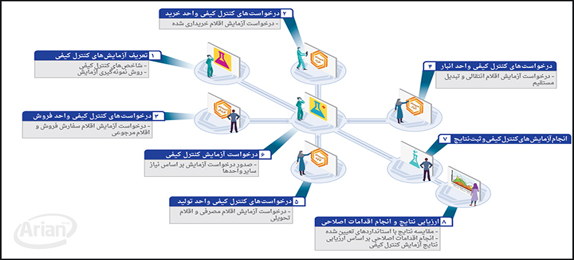 مدیریت کنترل کیفیت   آرین سیستم