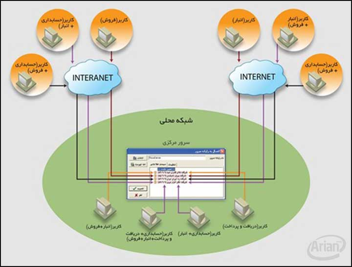 سیستم اطلاعاتی افزار حسابداری | آرین سیستم