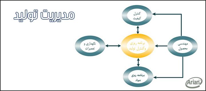 مدیریت تولید | آرین سیستم
