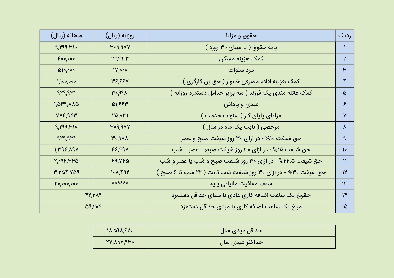 حداقل حقوق و دستمزد 96 | آرین سیستم