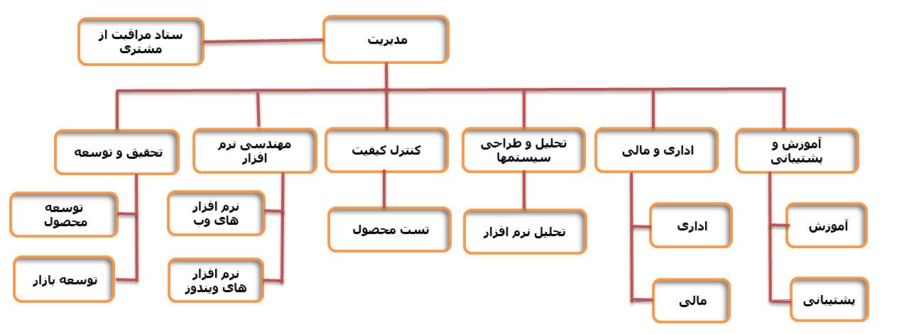 چارت سازمانی گروه داده پردازی آرین سیستم