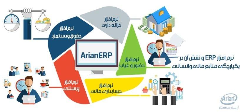 برنامه erp و نقش آن در یکپارچگی منابع مالی و انسانی | آرین سیستم