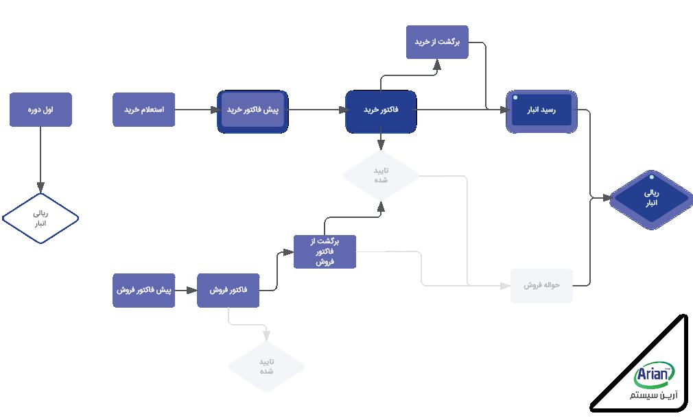 سیستم مدیریت فرآیند کسب و کار